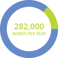 282,000 words per year